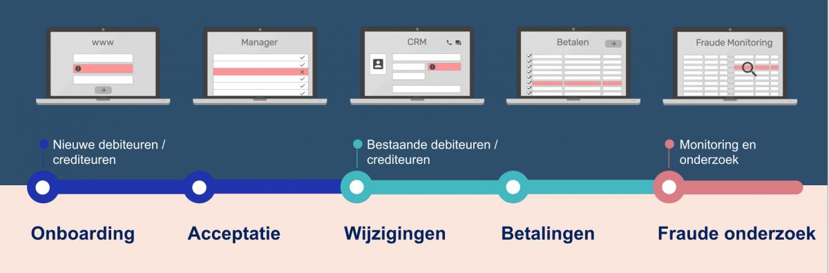 Crediteuren & IBAN-naam check